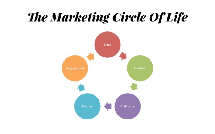 The Marketing Circle Of Life